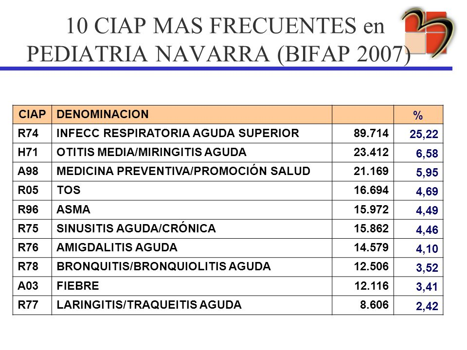 10 CIAP MAS FRECUENTES en PEDIATRIA NAVARRA (BIFAP 2007)