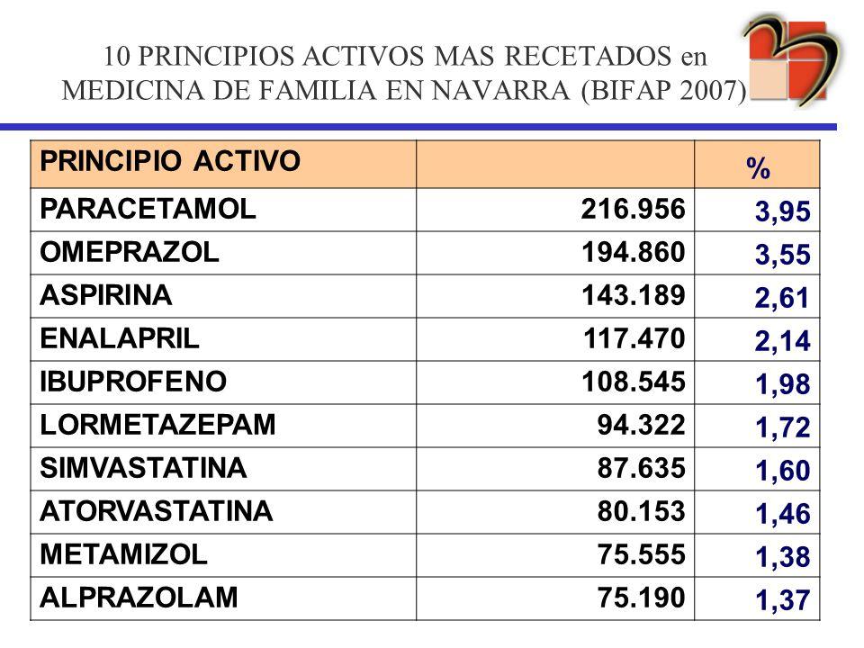 10 PRINCIPIOS ACTIVOS MAS RECETADOS en MEDICINA DE FAMILIA EN NAVARRA (BIFAP 2007)
