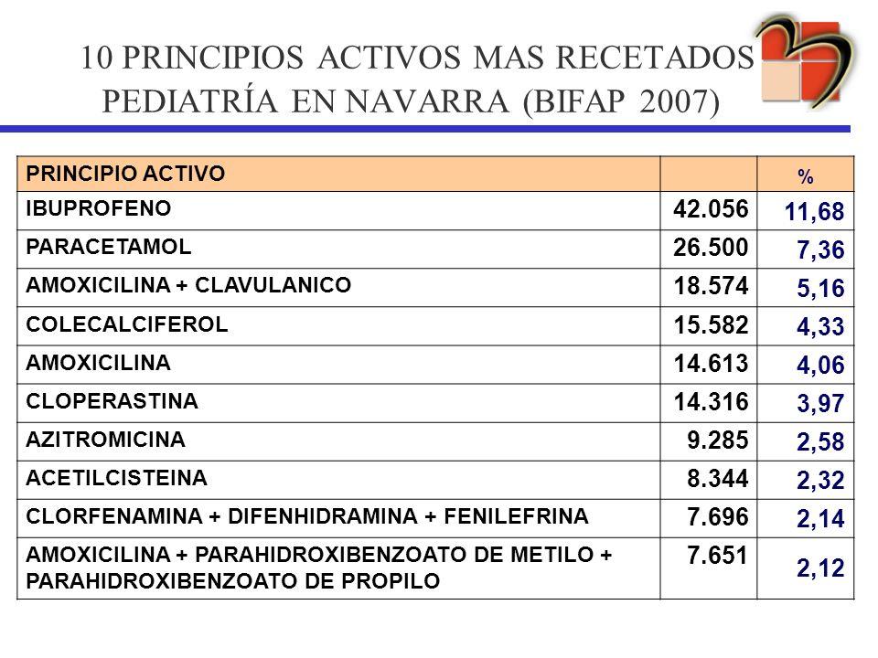 10 PRINCIPIOS ACTIVOS MAS RECETADOS PEDIATRÍA EN NAVARRA (BIFAP 2007)