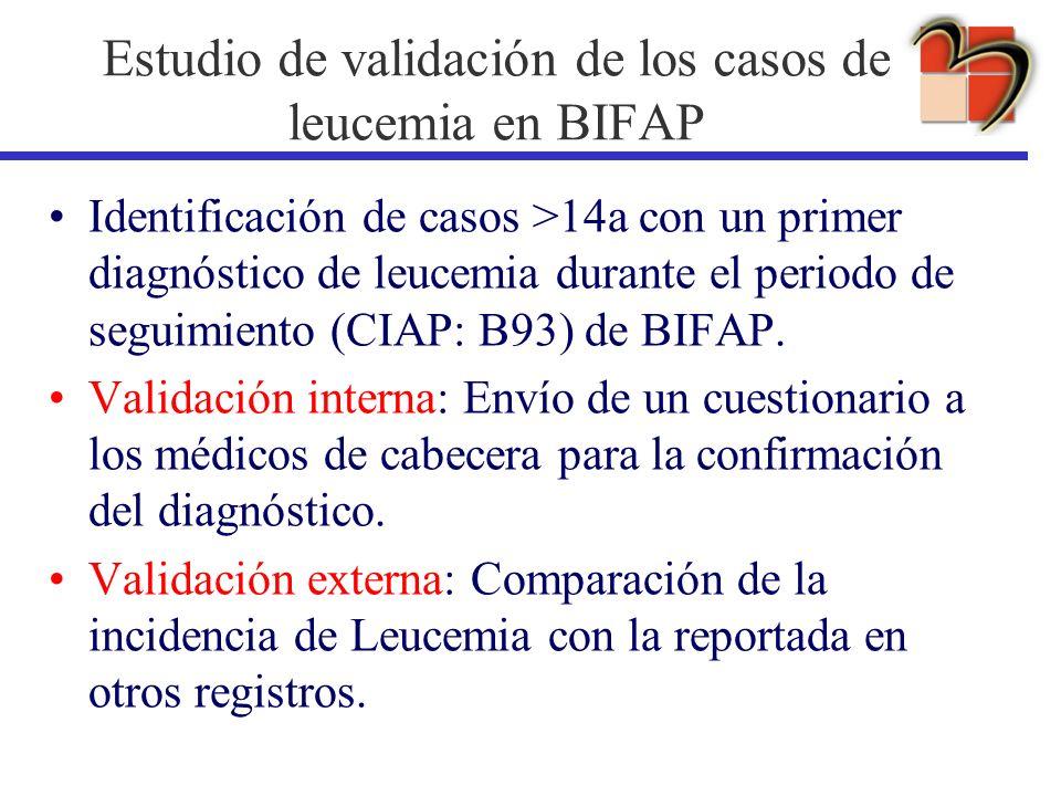 Estudio de validación de los casos de leucemia en BIFAP
