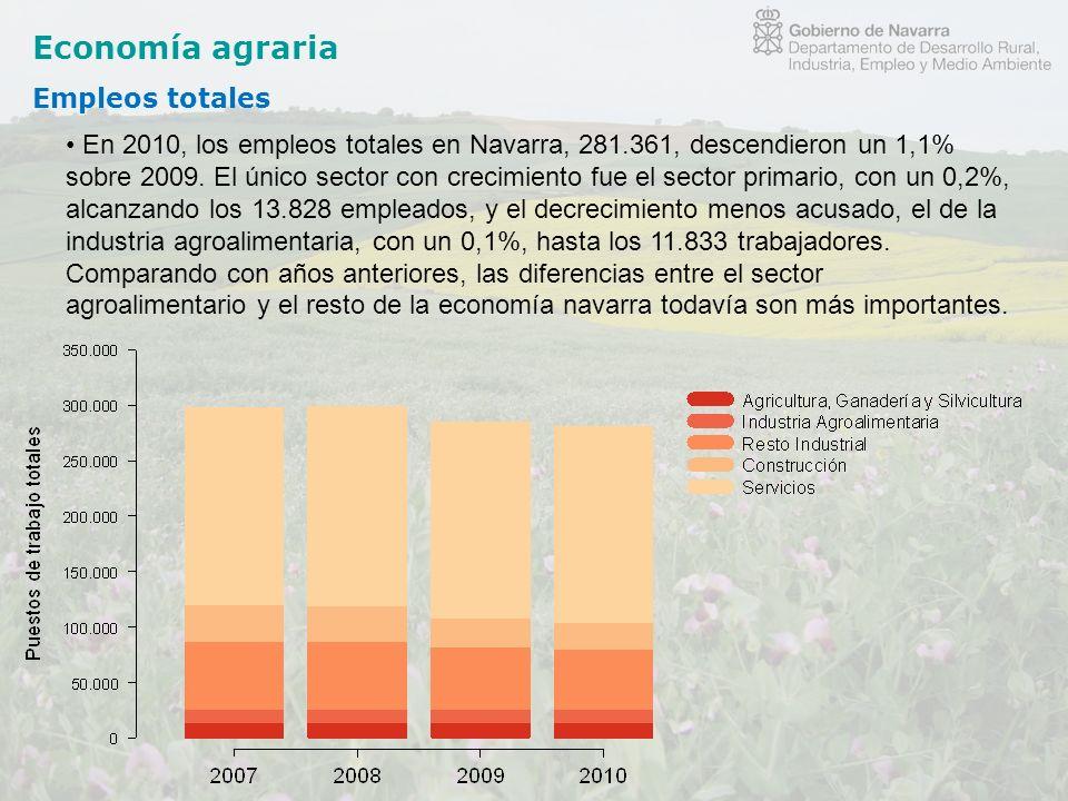 Economía agraria Empleos totales