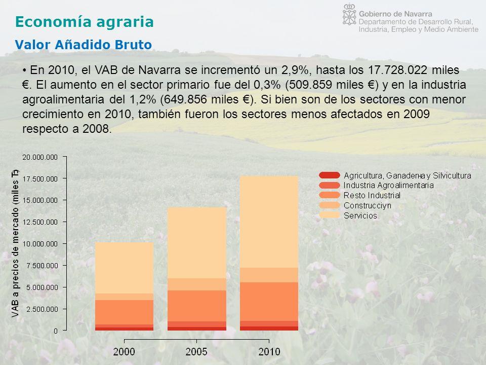 Economía agraria Valor Añadido Bruto