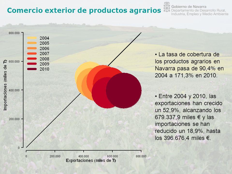 Comercio exterior de productos agrarios