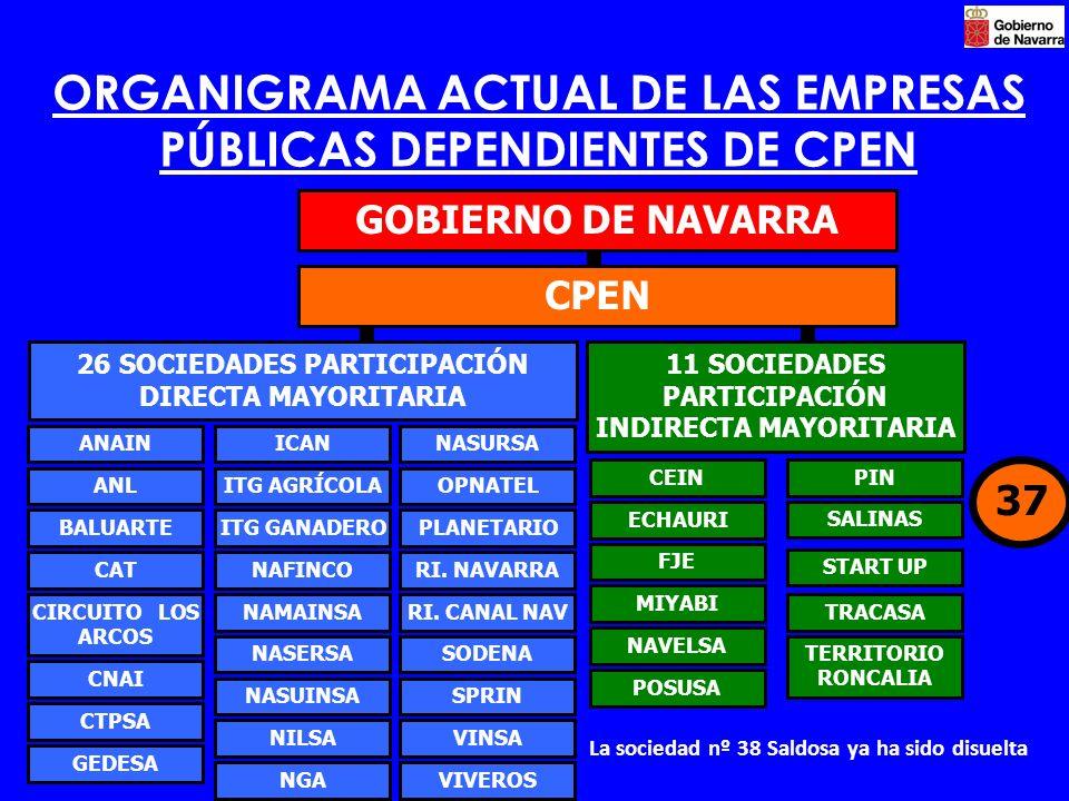 ORGANIGRAMA ACTUAL DE LAS EMPRESAS PÚBLICAS DEPENDIENTES DE CPEN