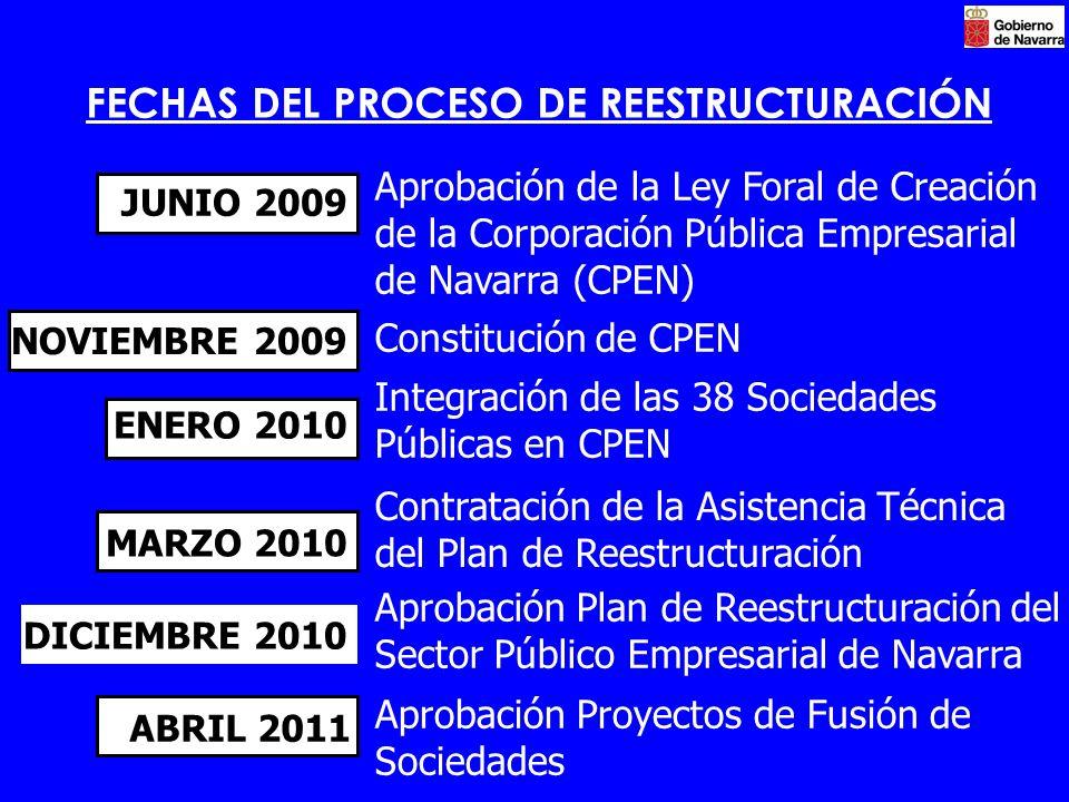 FECHAS DEL PROCESO DE REESTRUCTURACIÓN