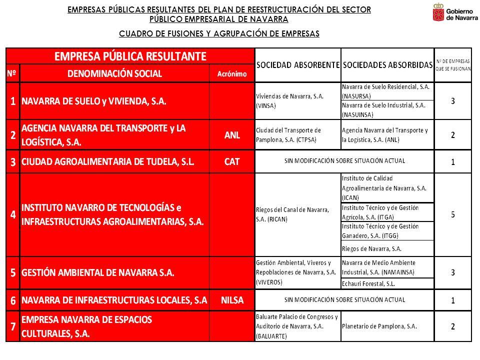 CUADRO DE FUSIONES Y AGRUPACIÓN DE EMPRESAS