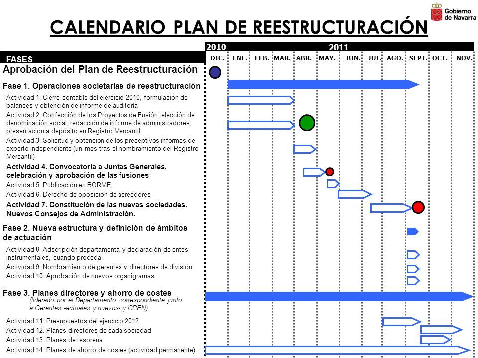 CALENDARIO PLAN DE REESTRUCTURACIÓN