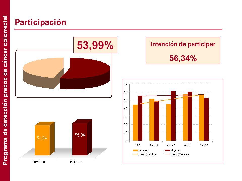53,99% Participación 56,34% Intención de participar