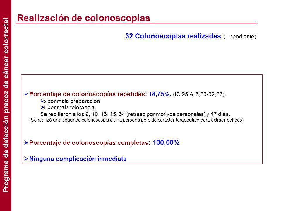 Realización de colonoscopias