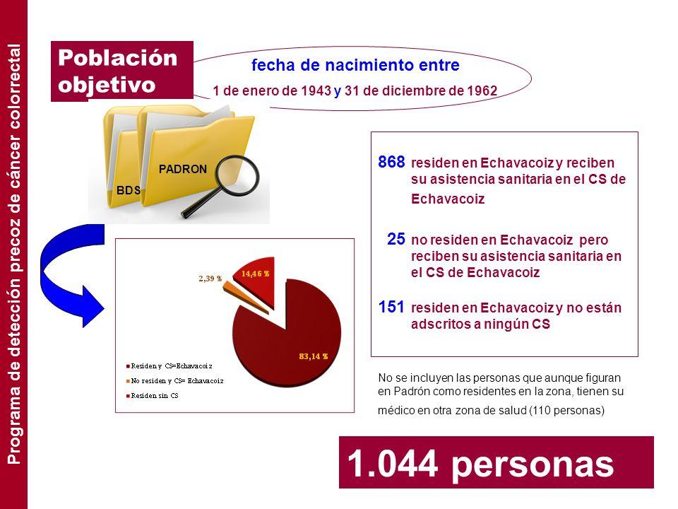 1.044 personas Población objetivo fecha de nacimiento entre