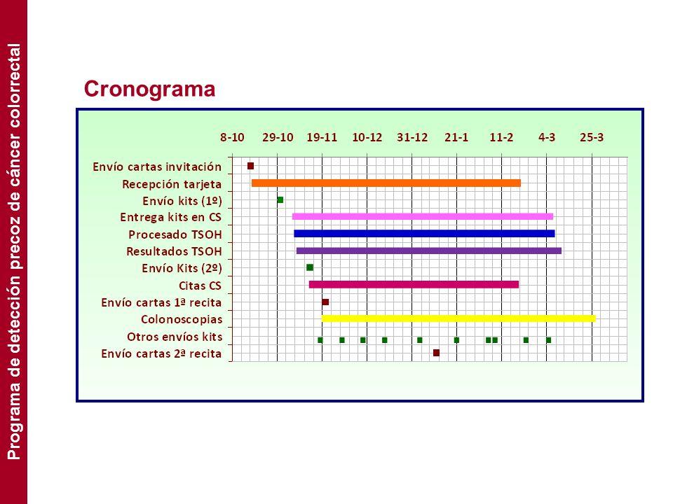 Programa de detección precoz de cáncer colorrectal
