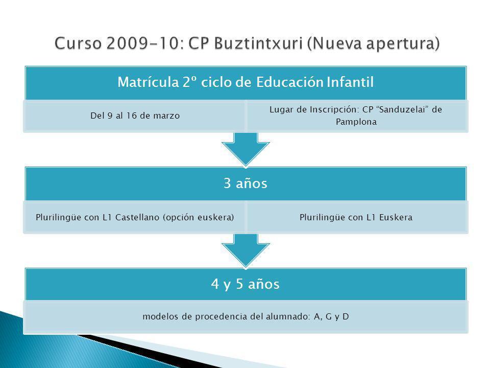 Curso 2009-10: CP Buztintxuri (Nueva apertura)