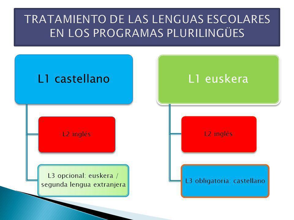 TRATAMIENTO DE LAS LENGUAS ESCOLARES EN LOS PROGRAMAS PLURILINGÜES