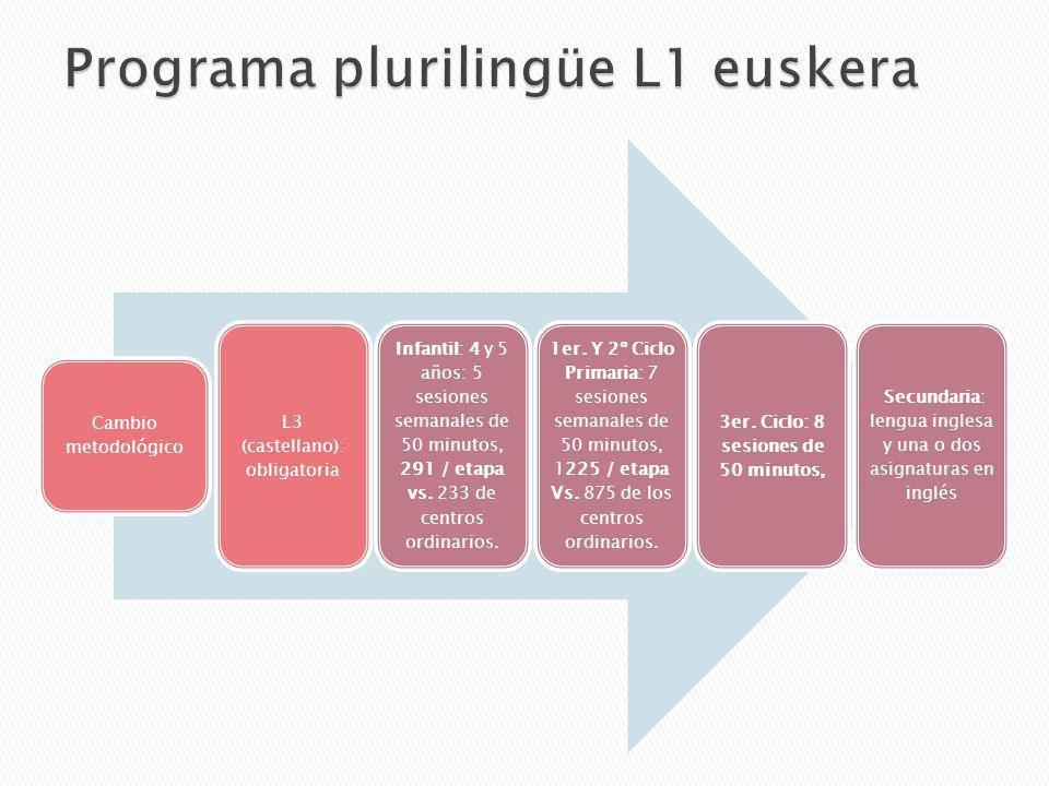Programa plurilingüe L1 euskera