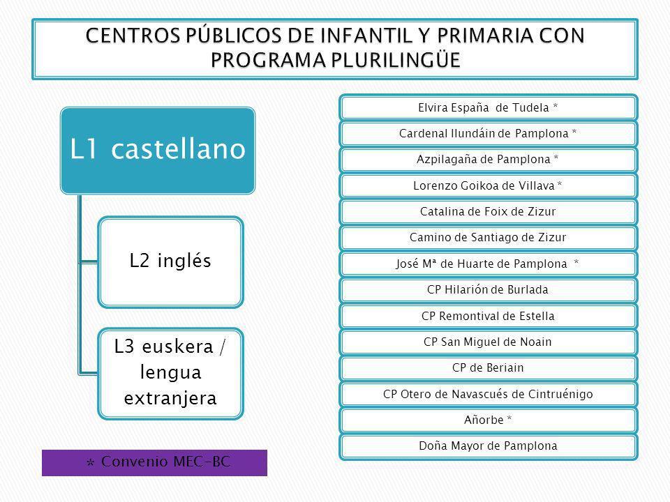 CENTROS PÚBLICOS DE INFANTIL Y PRIMARIA CON PROGRAMA PLURILINGÜE