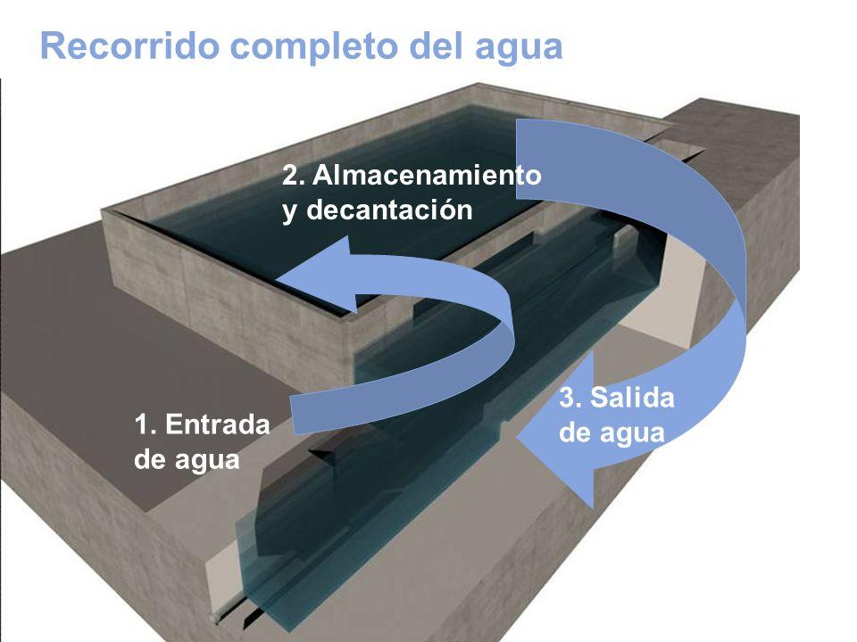 Recorrido completo del agua
