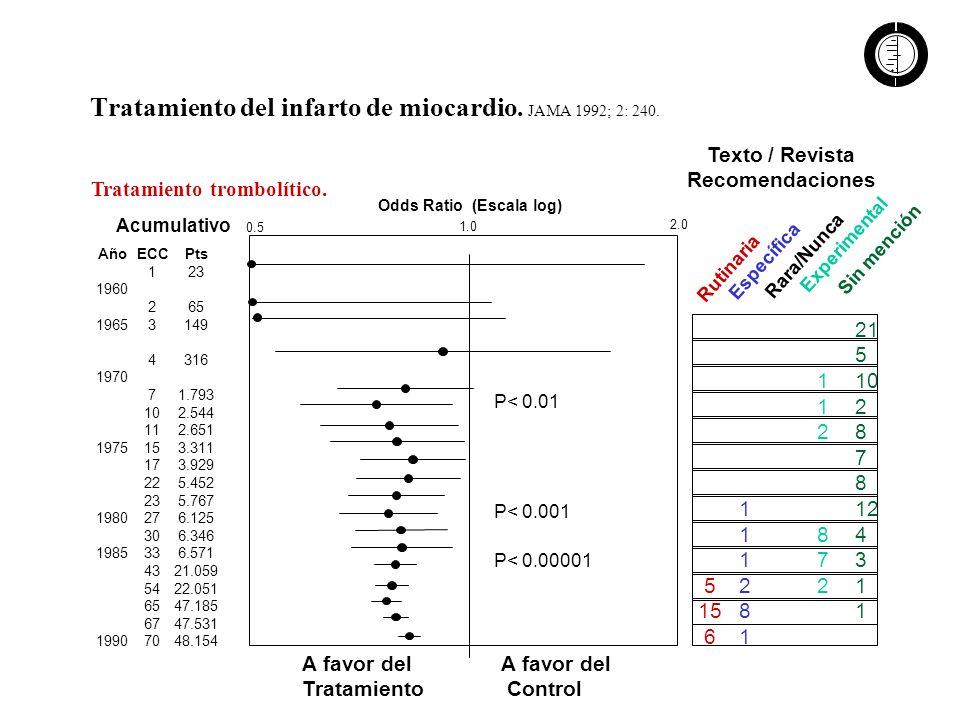 Tratamiento del infarto de miocardio. JAMA 1992; 2: 240.