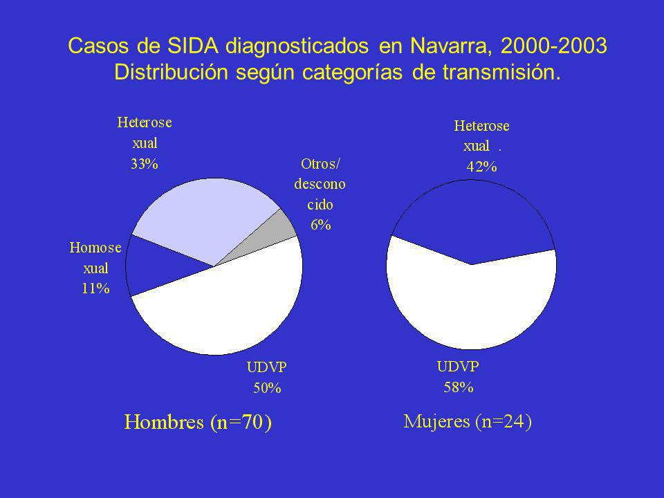 Casos de SIDA diagnosticados en Navarra, 2000-2003 Distribución según categorías de transmisión.
