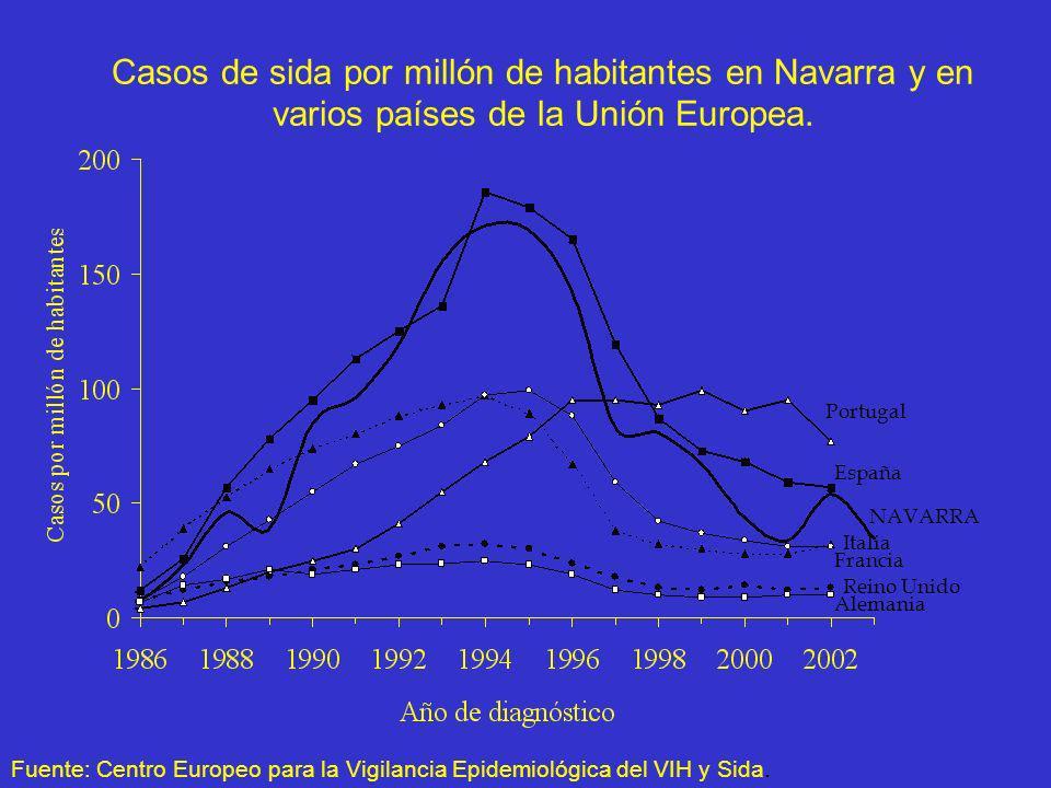 Casos de sida por millón de habitantes en Navarra y en varios países de la Unión Europea.