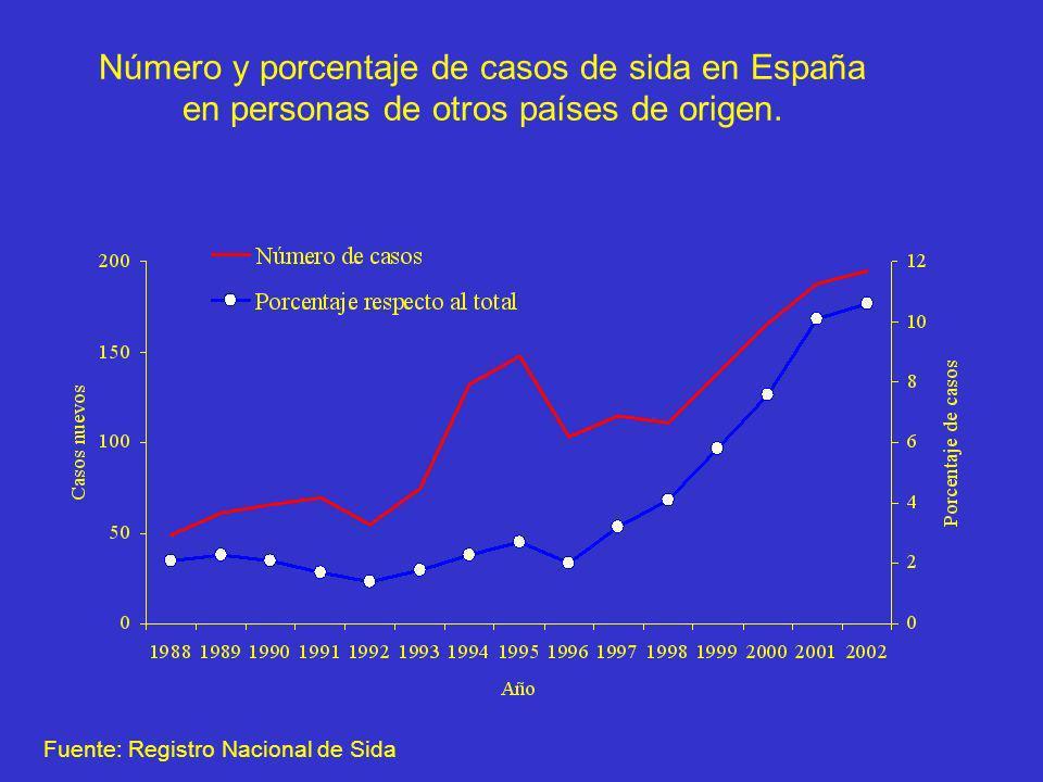 Número y porcentaje de casos de sida en España en personas de otros países de origen.