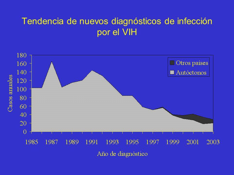 Tendencia de nuevos diagnósticos de infección por el VIH