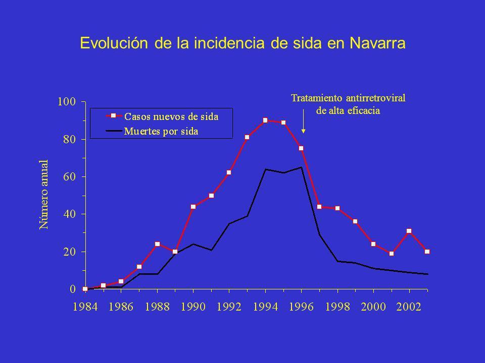 Evolución de la incidencia de sida en Navarra