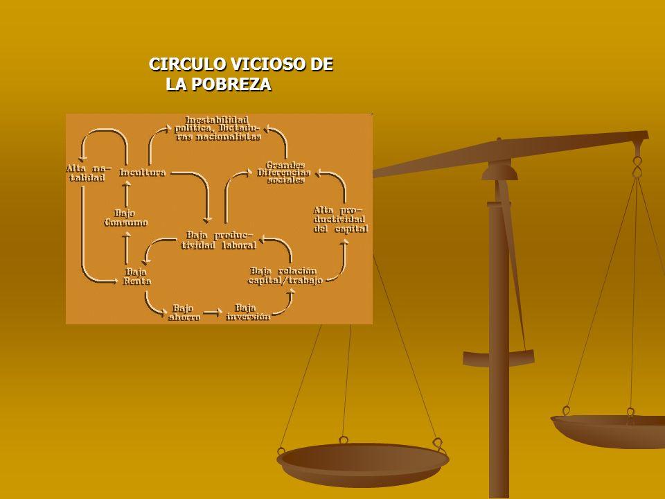 CIRCULO VICIOSO DE LA POBREZA