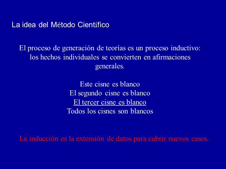 La idea del Método Científico.