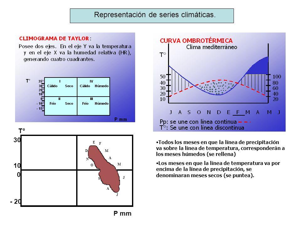 Representación de series climáticas.