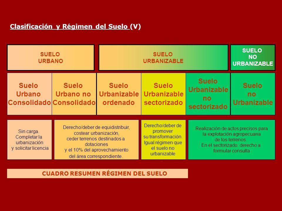 CUADRO RESUMEN RÉGIMEN DEL SUELO