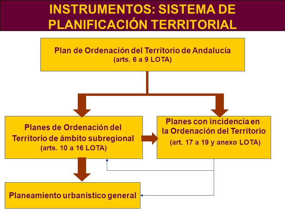 INSTRUMENTOS: SISTEMA DE PLANIFICACIÓN TERRITORIAL