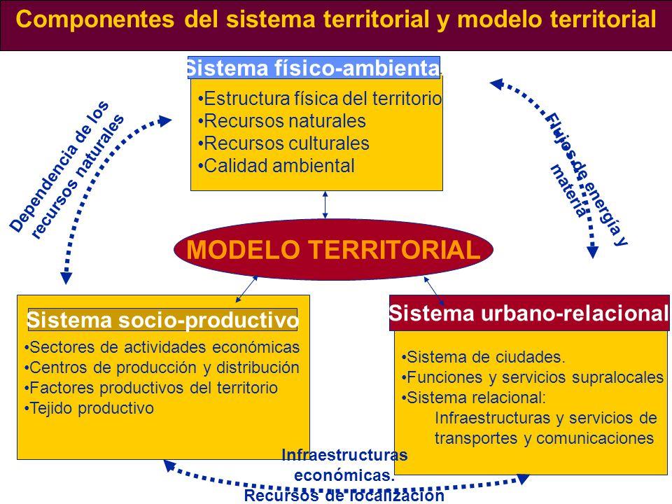 Componentes del sistema territorial y modelo territorial