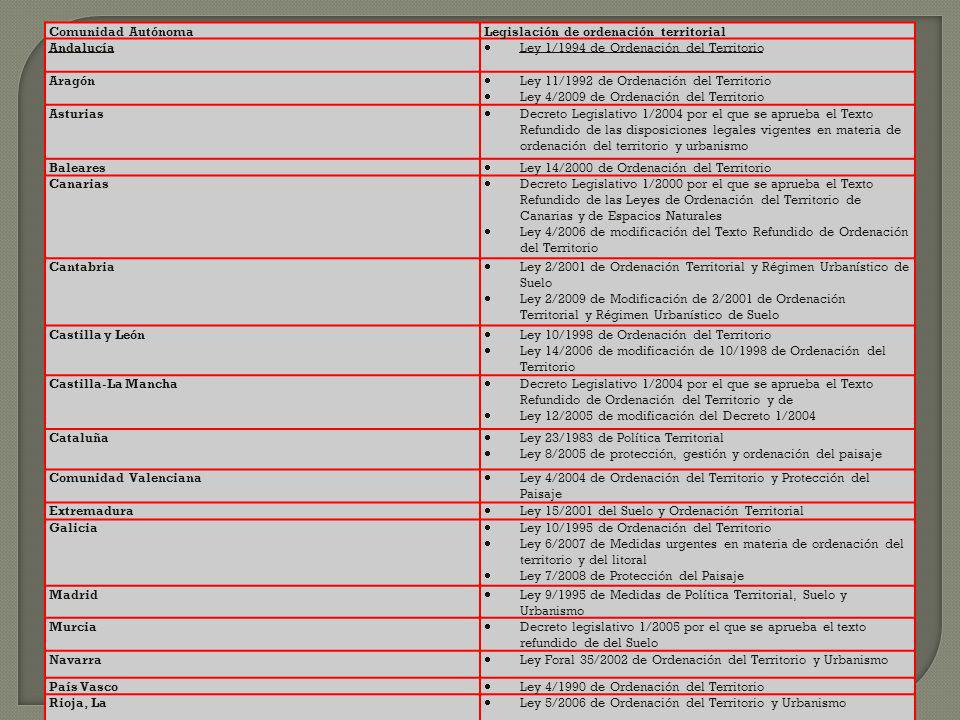 Comunidad Autónoma Legislación de ordenación territorial. Andalucía. Ley 1/1994 de Ordenación del Territorio.
