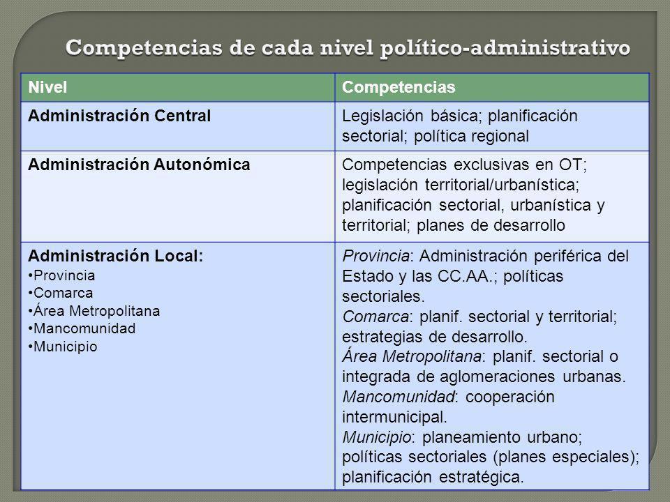 Competencias de cada nivel político-administrativo