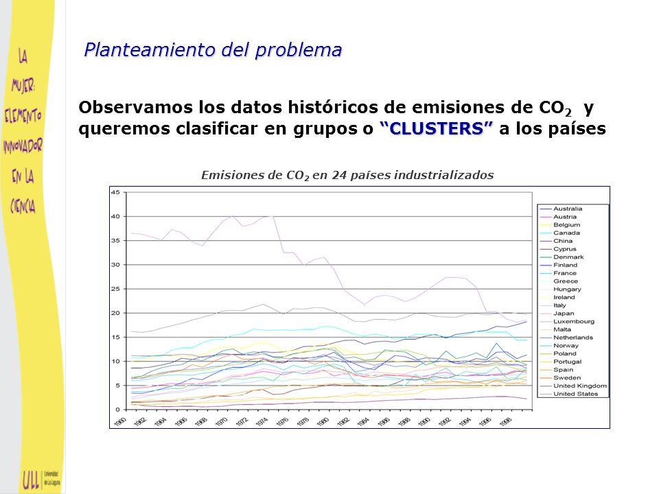 Emisiones de CO2 en 24 países industrializados