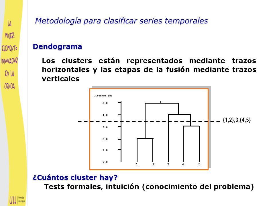 Metodología para clasificar series temporales
