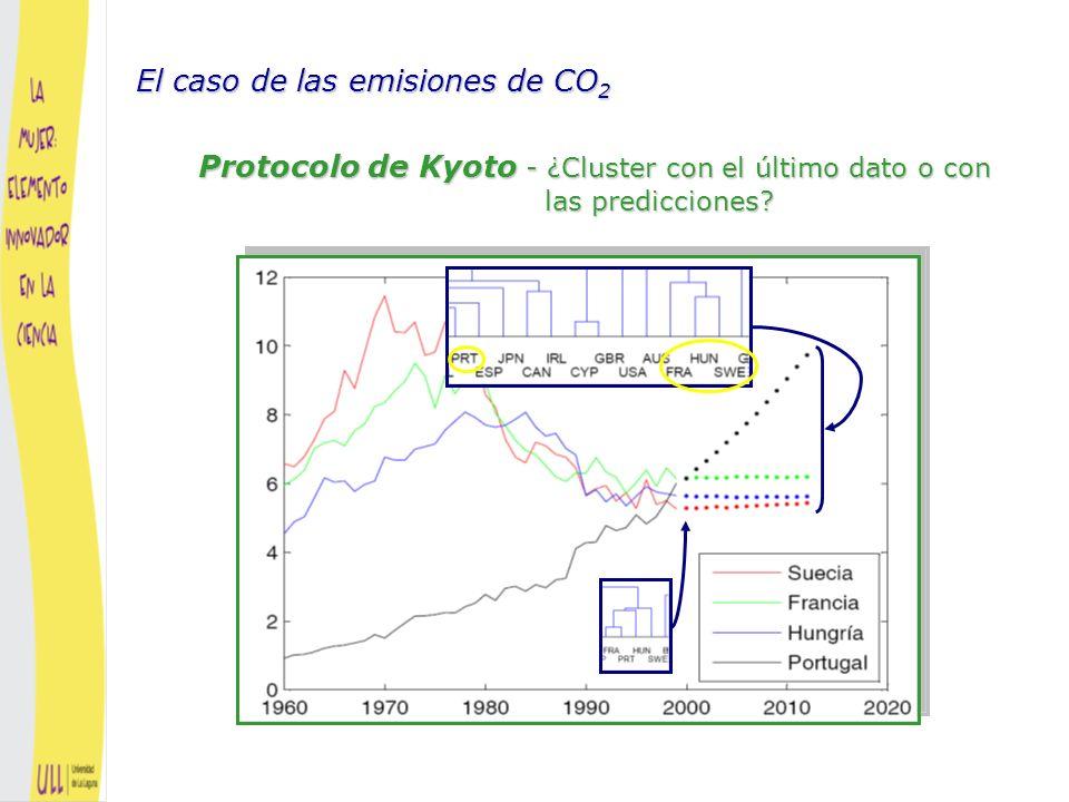 El caso de las emisiones de CO2