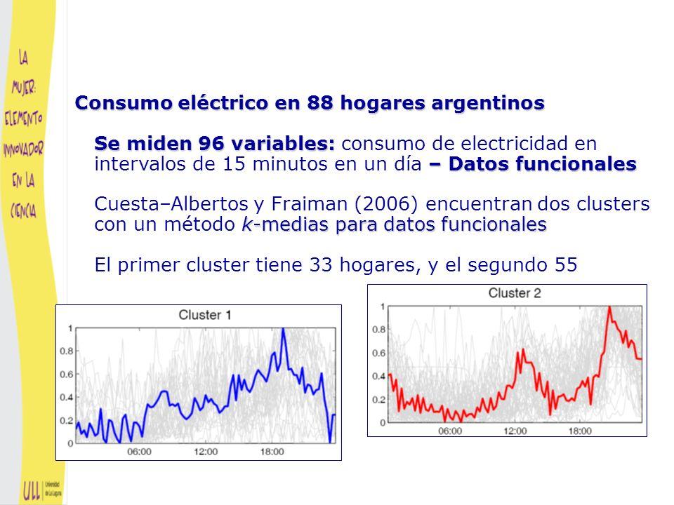 Consumo eléctrico en 88 hogares argentinos Se miden 96 variables: consumo de electricidad en intervalos de 15 minutos en un día – Datos funcionales Cuesta–Albertos y Fraiman (2006) encuentran dos clusters con un método k-medias para datos funcionales El primer cluster tiene 33 hogares, y el segundo 55