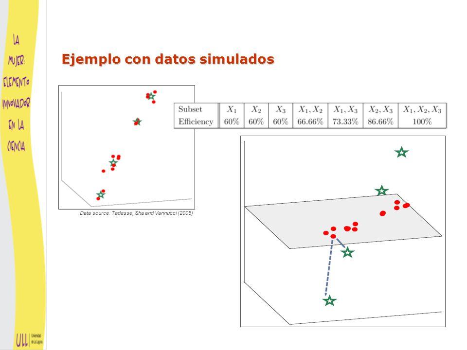 Ejemplo con datos simulados