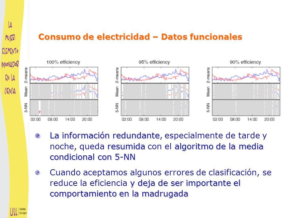 Consumo de electricidad – Datos funcionales