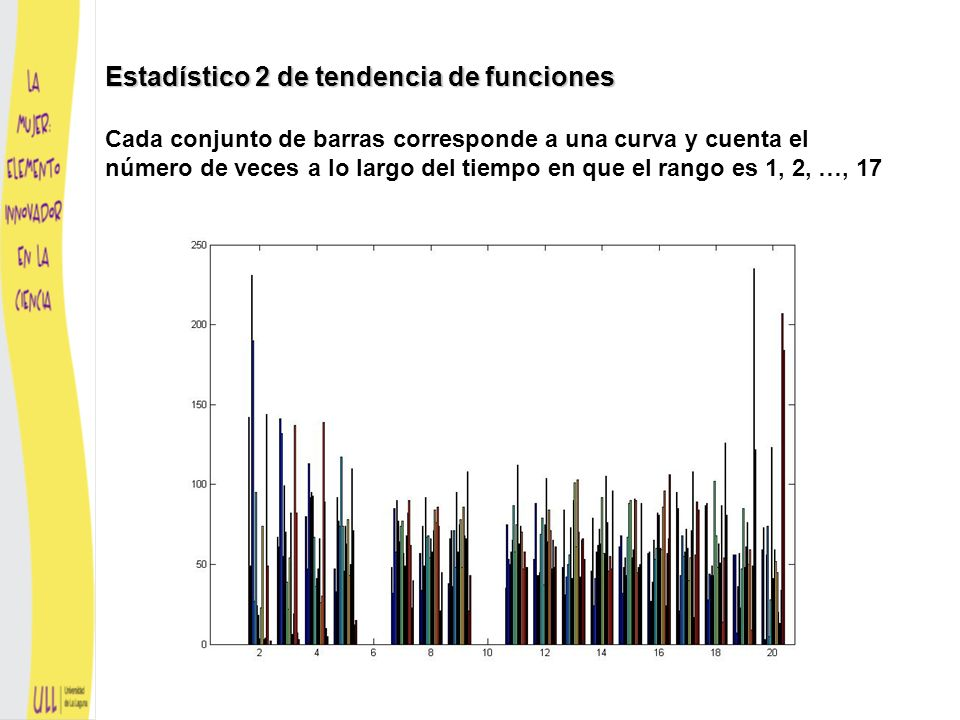 Estadístico 2 de tendencia de funciones