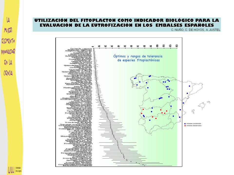 Óptimos y rangos de tolerancia de especies fitoplactónicas