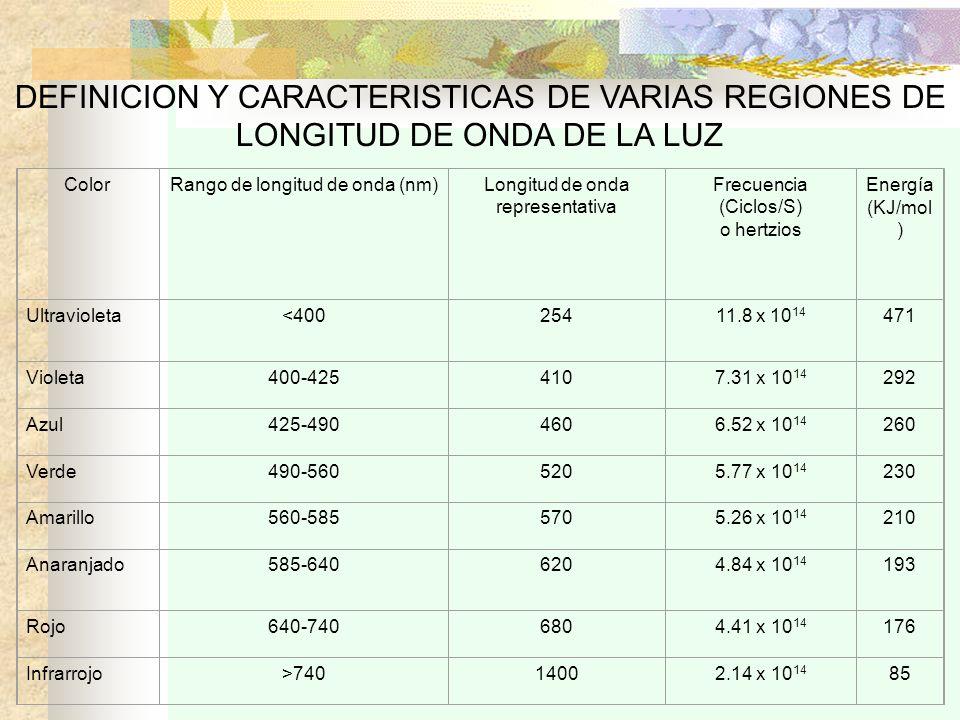 DEFINICION Y CARACTERISTICAS DE VARIAS REGIONES DE LONGITUD DE ONDA DE LA LUZ