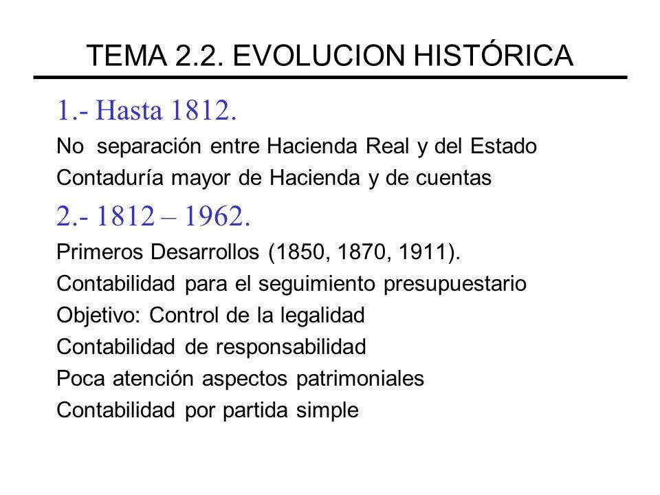 TEMA 2.2. EVOLUCION HISTÓRICA