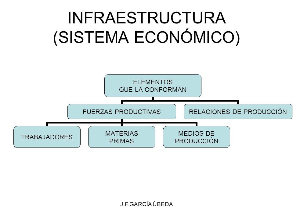 INFRAESTRUCTURA (SISTEMA ECONÓMICO)