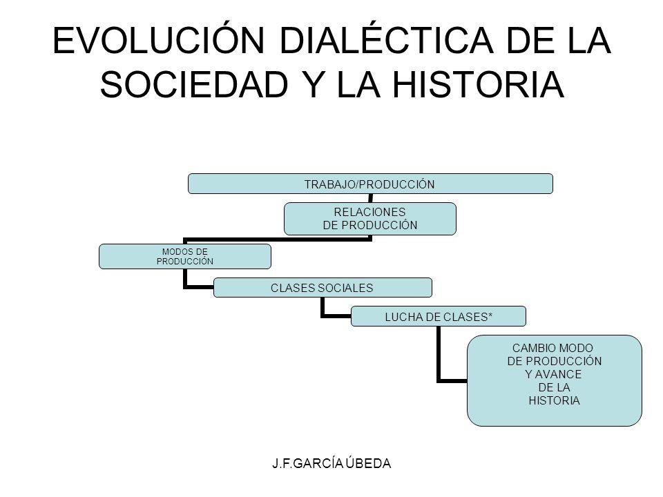 EVOLUCIÓN DIALÉCTICA DE LA SOCIEDAD Y LA HISTORIA