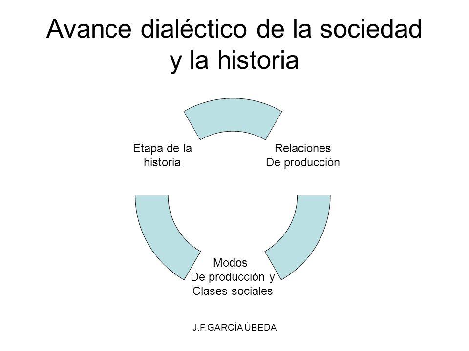 Avance dialéctico de la sociedad y la historia