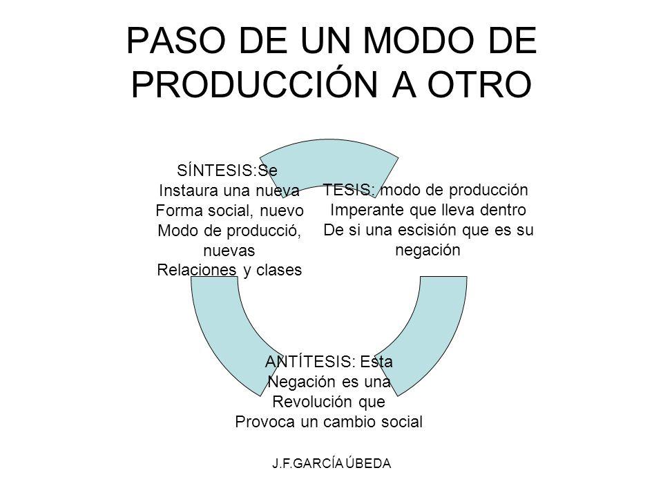 PASO DE UN MODO DE PRODUCCIÓN A OTRO