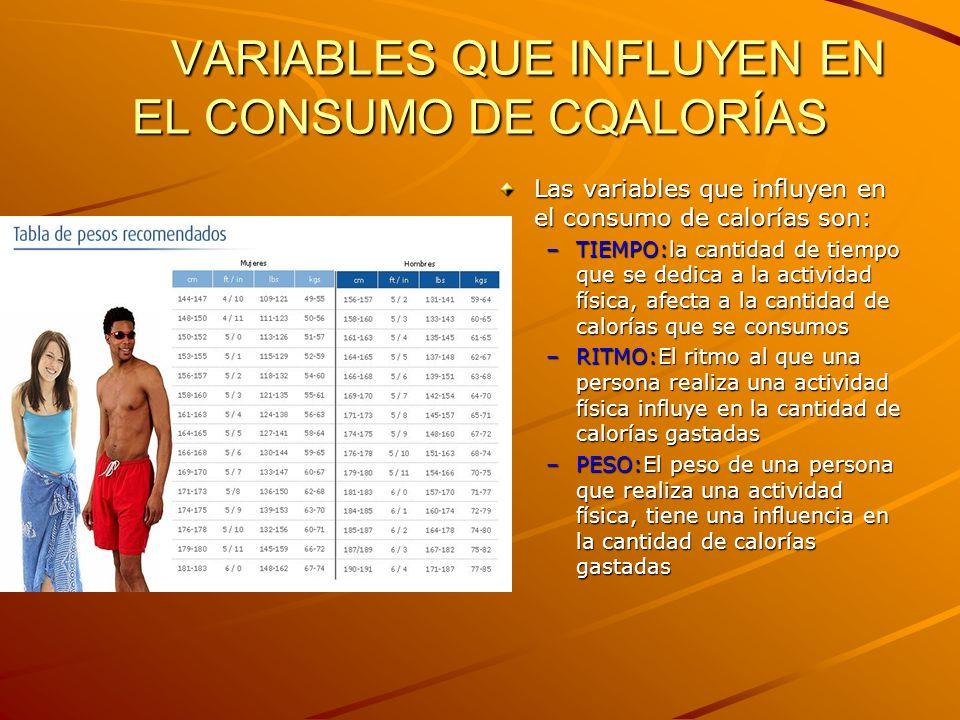 VARIABLES QUE INFLUYEN EN EL CONSUMO DE CQALORÍAS