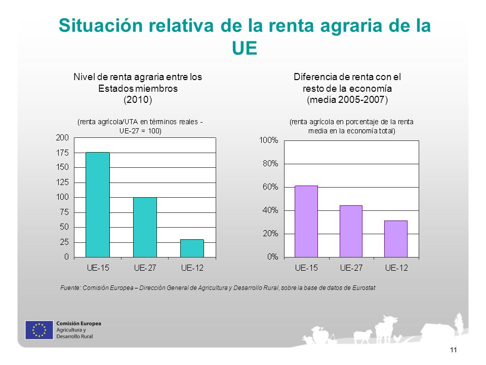 Situación relativa de la renta agraria de la UE